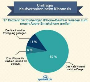 Umfrage zum iPhone 6s: 17 Prozent der bisherigen iPhone-Besitzer würden zum neuen Apple-Smartphone greifen
